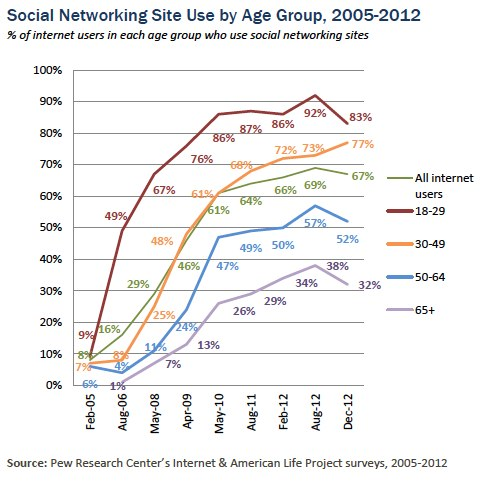 social networking site use by age group, 2005 - 2012