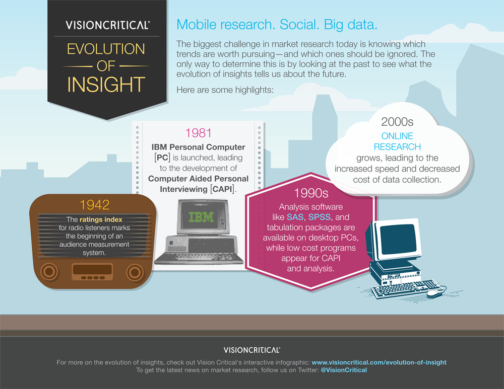 evolution of insight