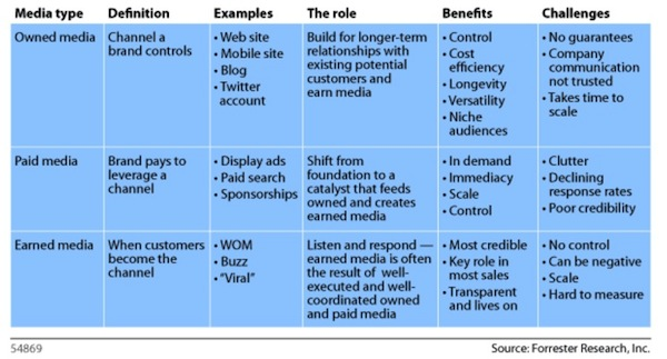 Owned, Earned & Paid Media - Forrester