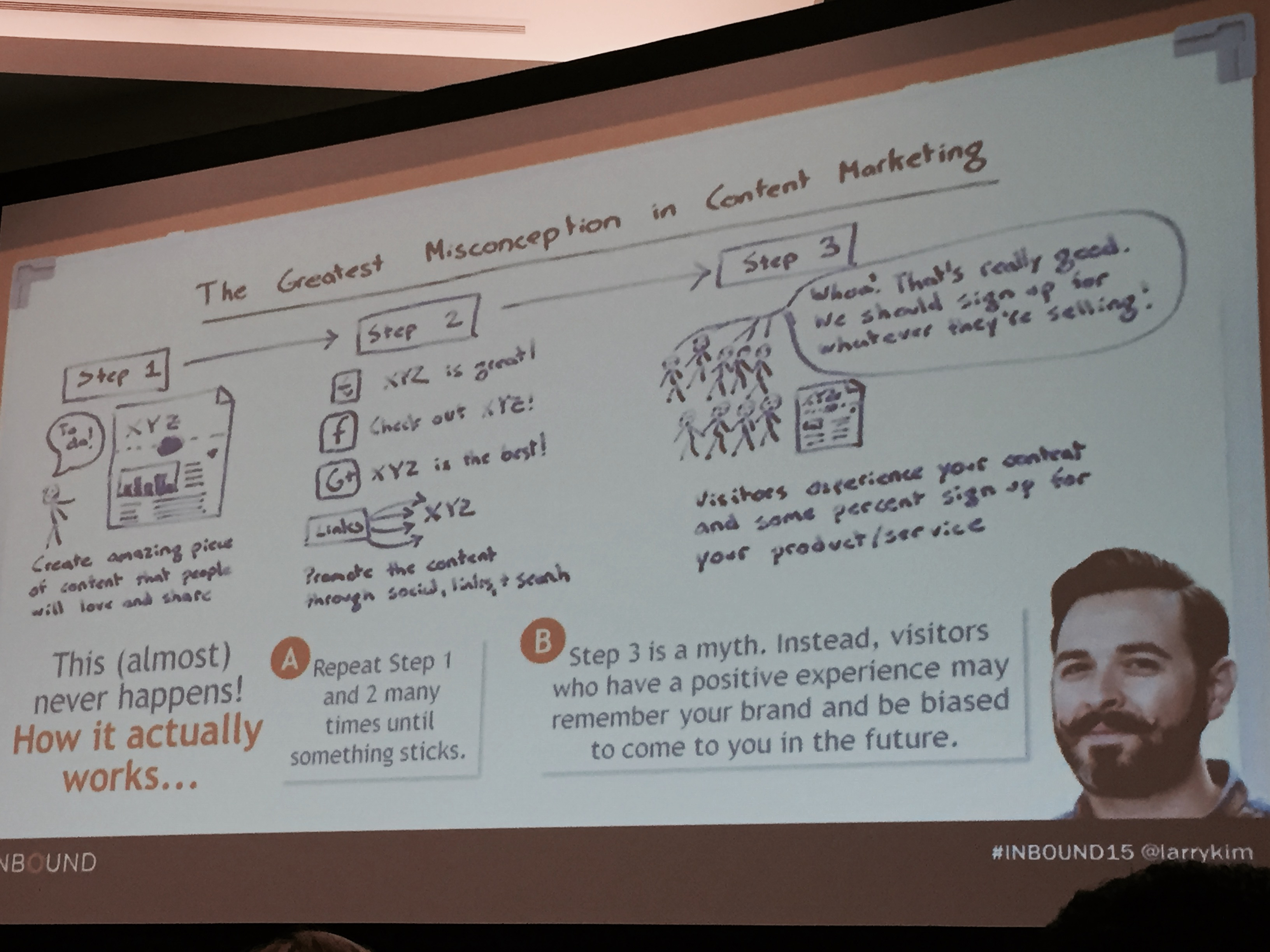 The Greatest Misconception in Content Marketing - Rand Fishkin (INBOUND15)