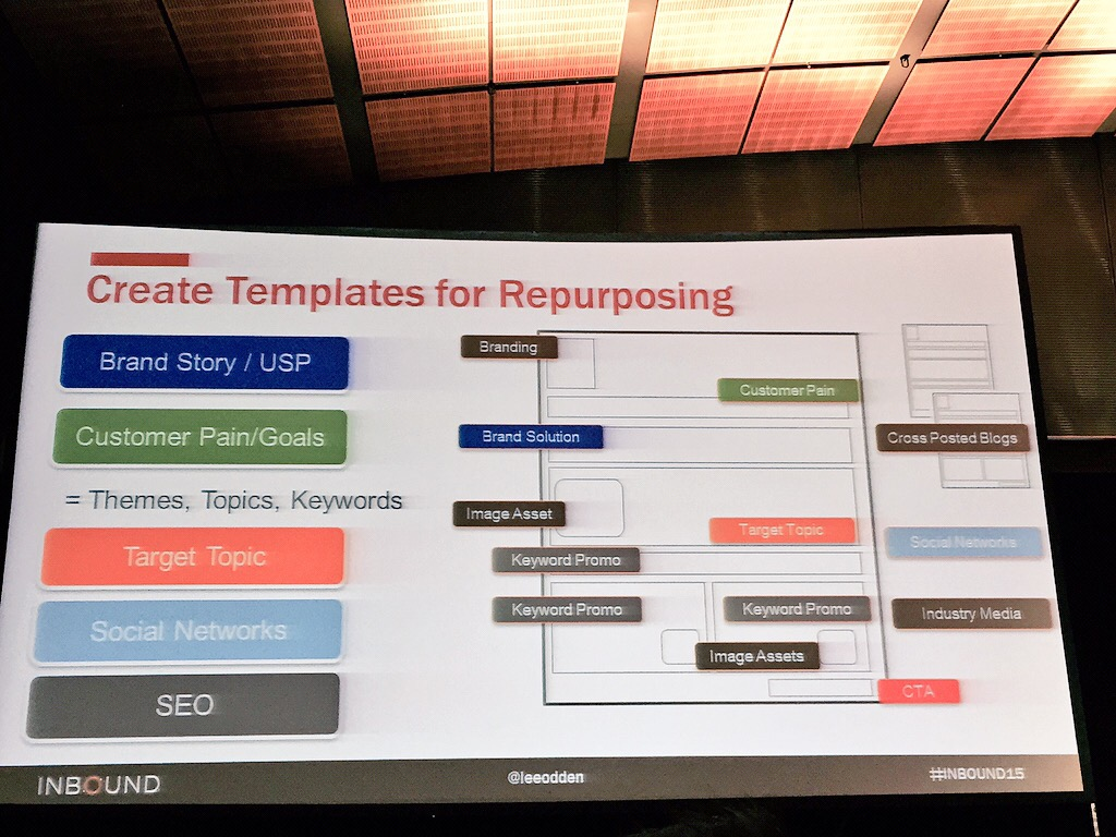 Create content templates for repurposing
