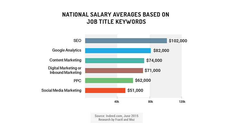 Average salaries for content marketing jobs
