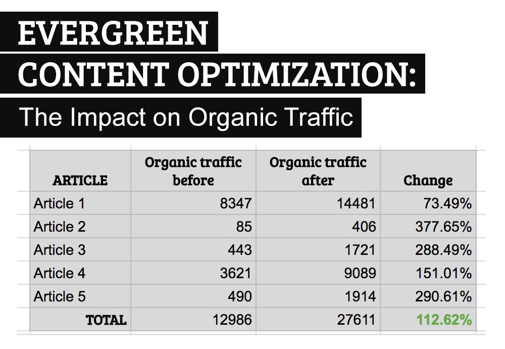 Evergreen content optimization: The impact on organic search and SEO