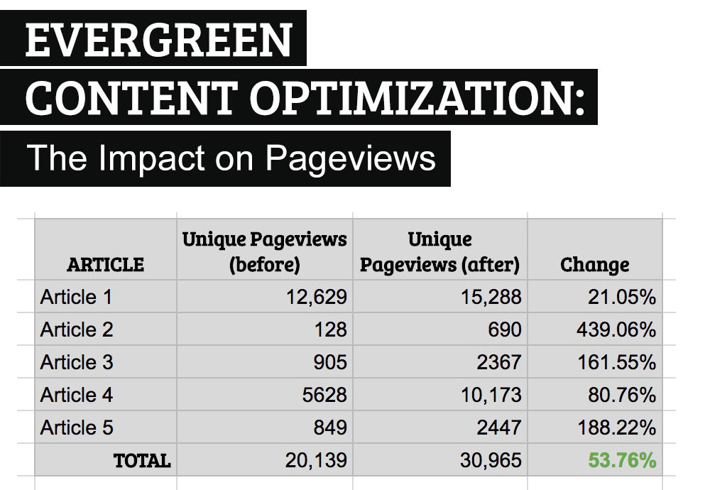 Evergreen content optimization: the impact on unique pageviews